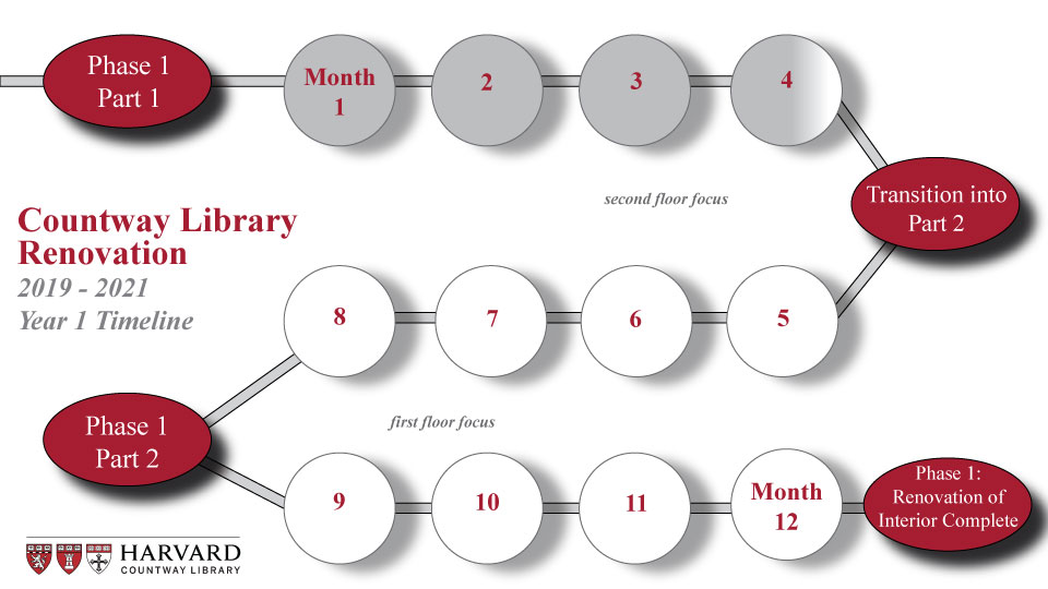 chart showing library in fourth month of twelve month renovation